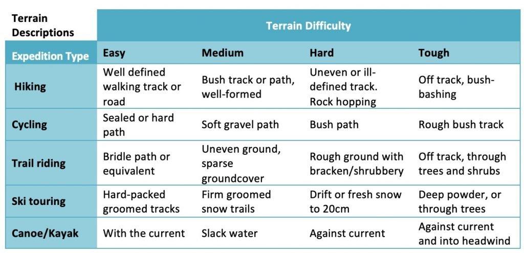Route plan terrain descriptions