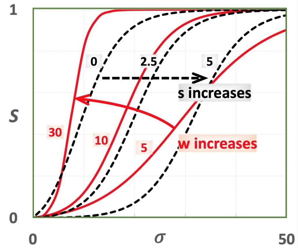Route timing S curve