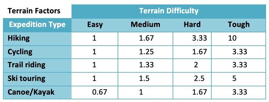 Route plan terrain factors