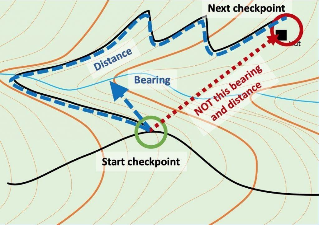 Navigation bearing and distance