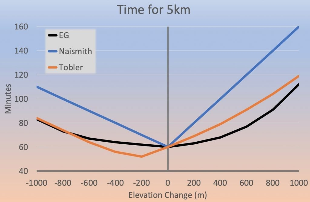 Comparison of EG Naismith and Tobler times
