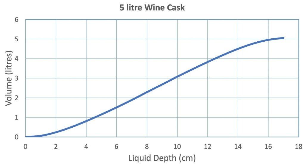 Wine Cask Volume